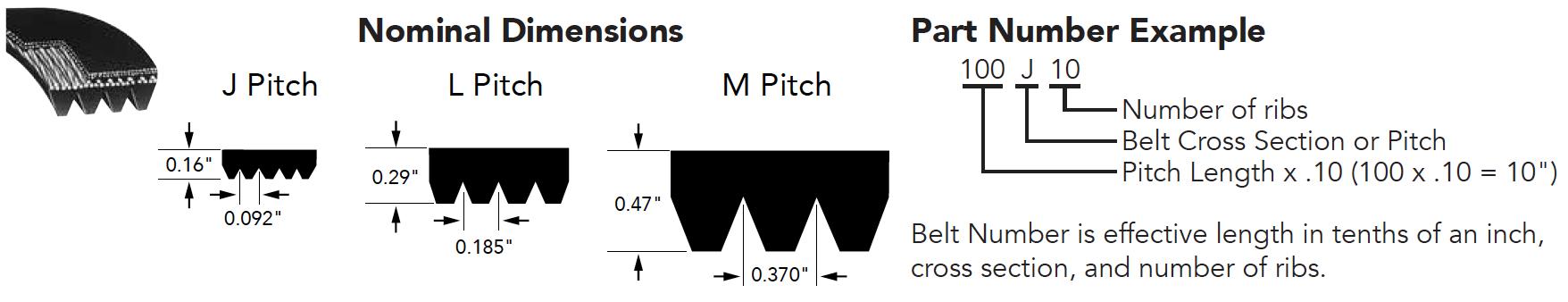 Rib Ace® V-Belts (J, PK, L, M)